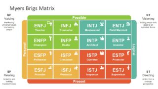 Myer Briggs Matrix PowerPoint Template