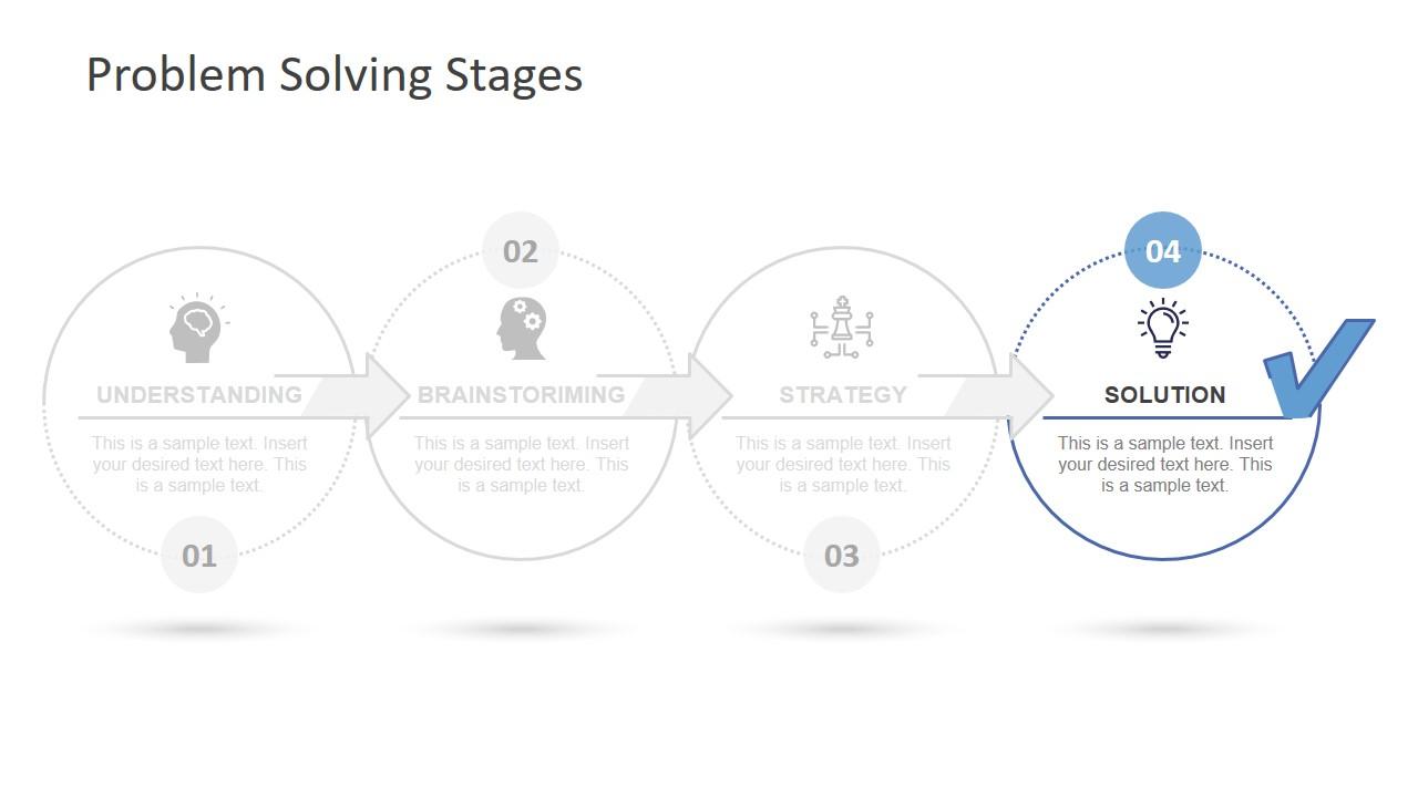 Problem Solving Process Roadmap