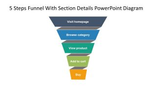 Presentation of 5 Steps Funnel