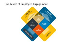 The X model of Employee engagement PowerPoint Template