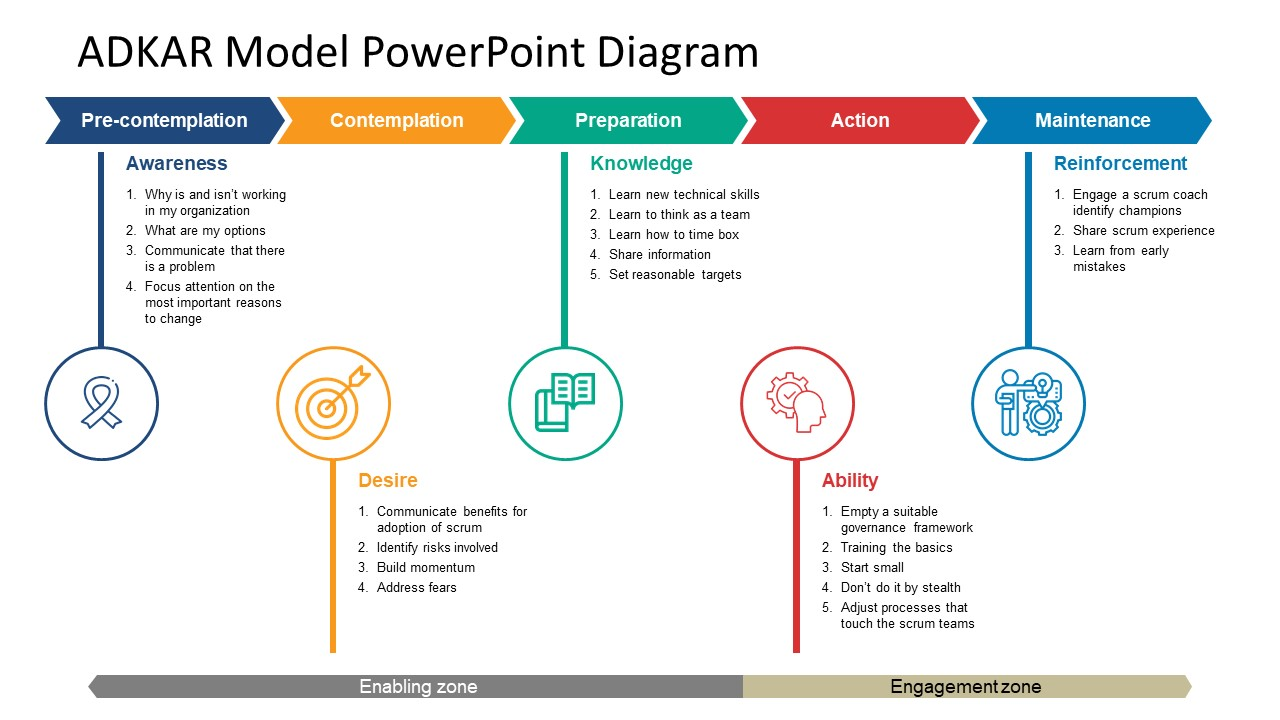 Change Management PowerPoint Diagram