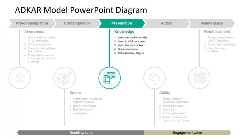 Diagram Template of ADKAR PowerPoint