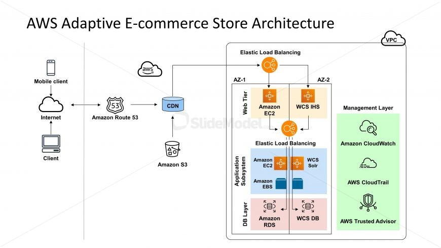 PPT Template Amazon Web Services Architecture