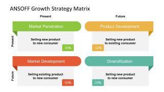 Presentation of ANSOFF Matrix Strategy