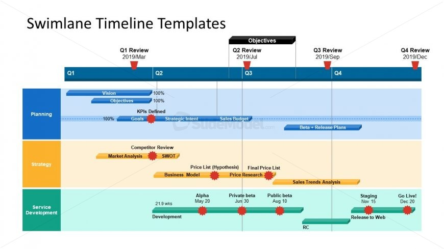 Presentation of Project Timeline Swimlane