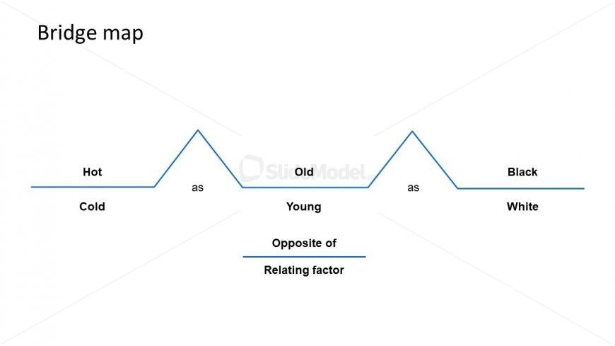 Template of Relating Factor in Bridge Map
