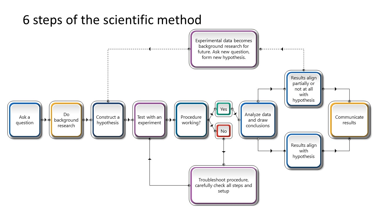 Presentation of Process Flow for Scientific Method
