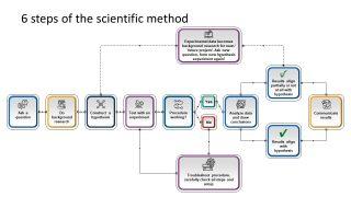 PowerPoint Scientific Method Template Chart