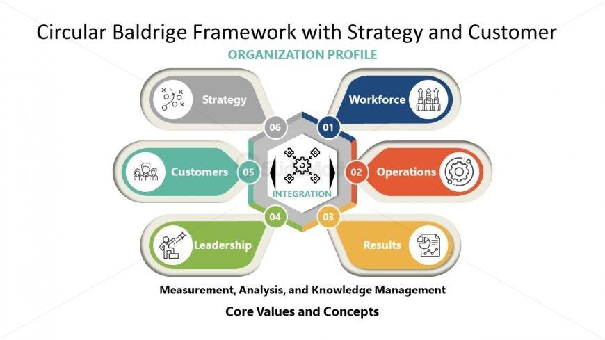 Strategy and Customer Baldrige Framework