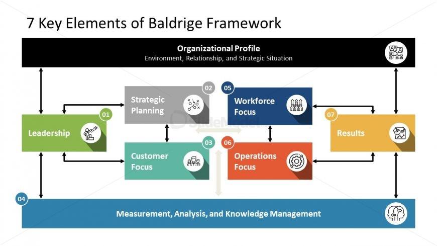 7 Key Elements of Baldrige Framework