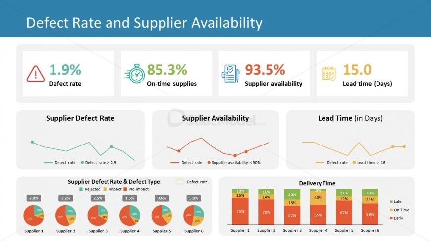 PPT Procurement Data Charts for KPIs