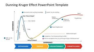 Graph of Dunning Kruger Diagram