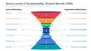 Funnel Diagram Template for Sustainability Levels