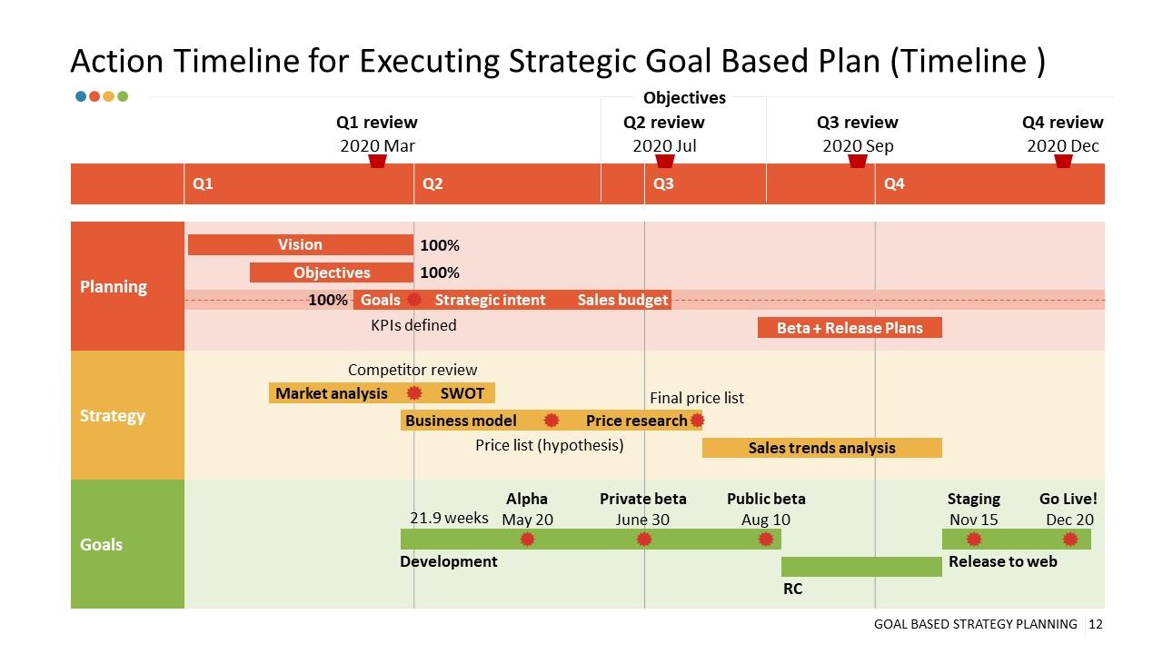 Goal Based Strategy Planning Timeline