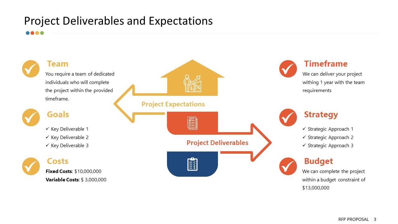 Presentation of Project Deliverables RFP