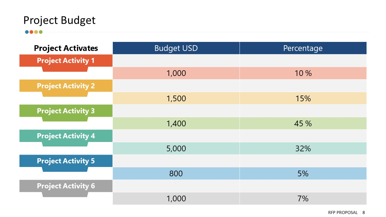 PPT Budget Table Cost Analysis