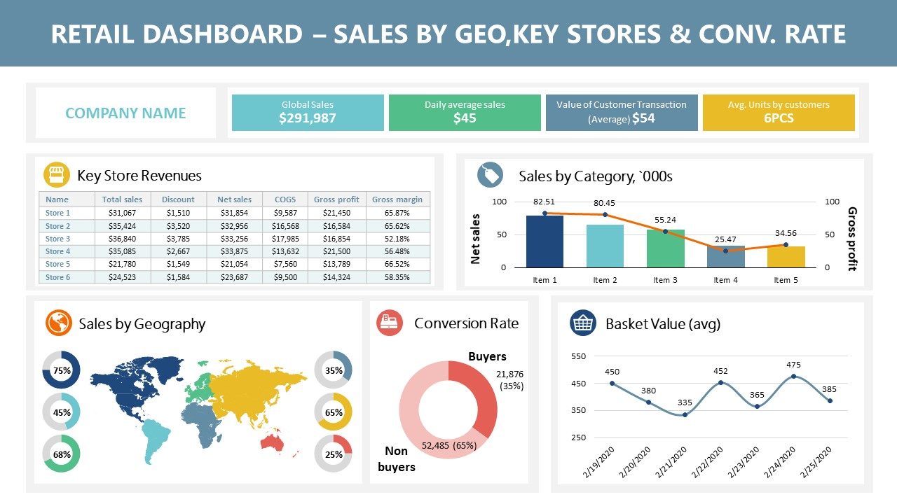 Template for Retail Store Sales Data Dashboard