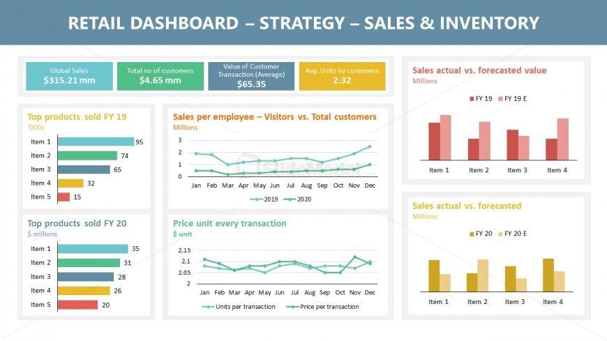Presentation of Sales Retail Dashboard