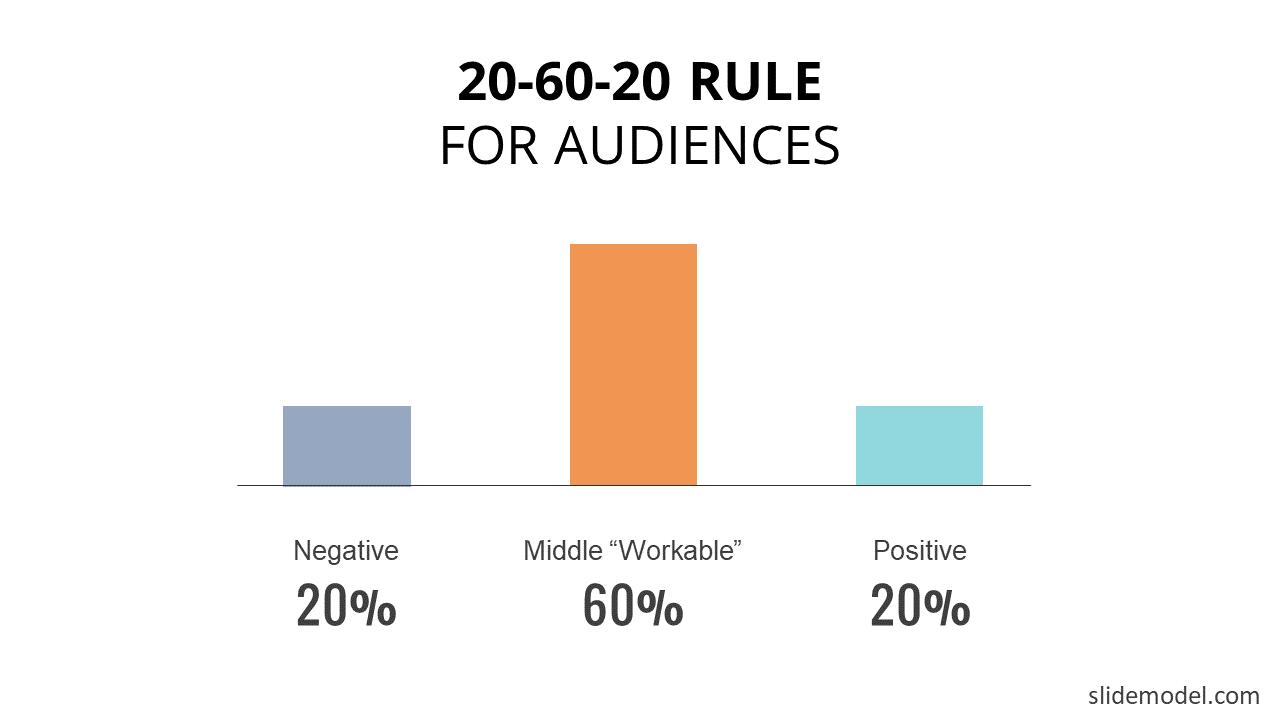 20-60-20 Rule