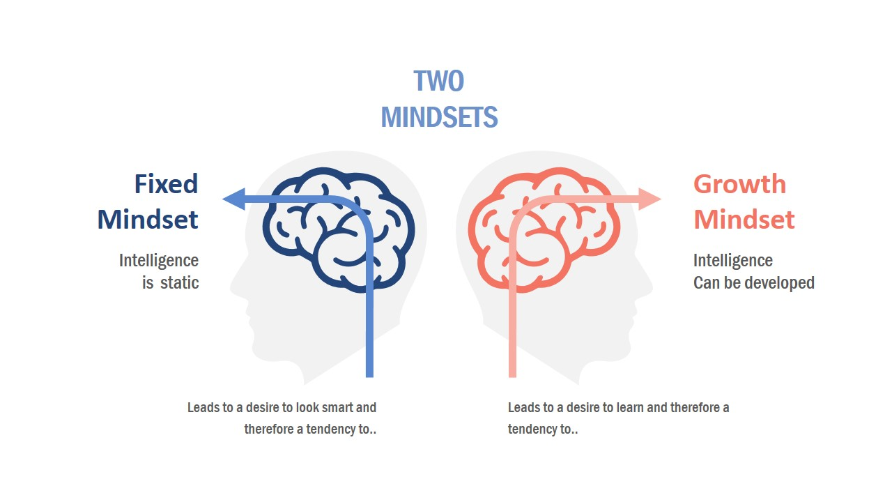 Left and Right Mind Growth PPT
