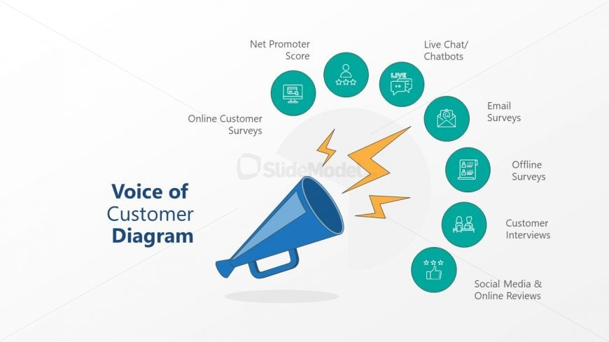 Voice of Customer Channels