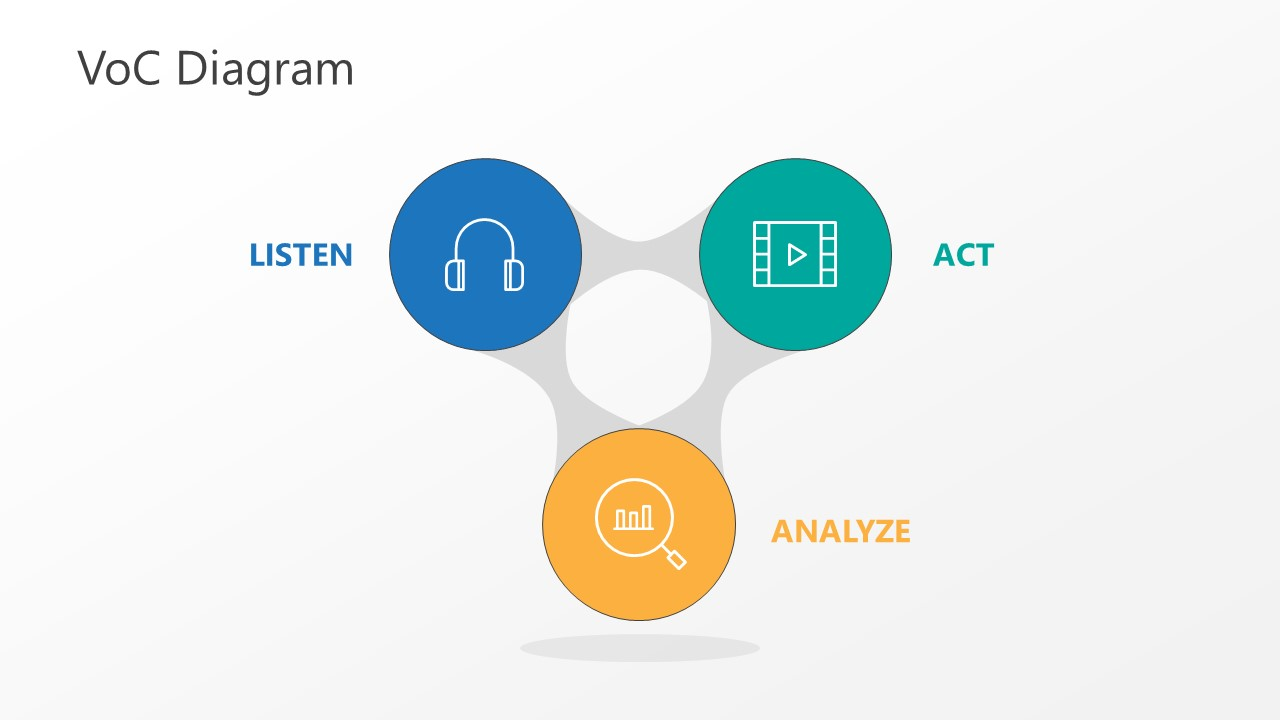 Template of Voice of Customer Triangle