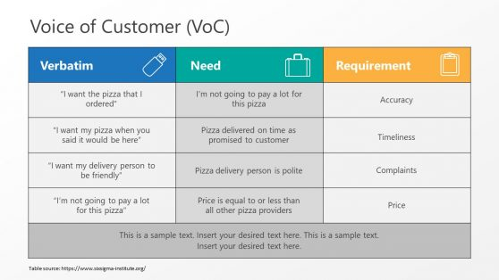 Table PowerPoint for Customer Voice