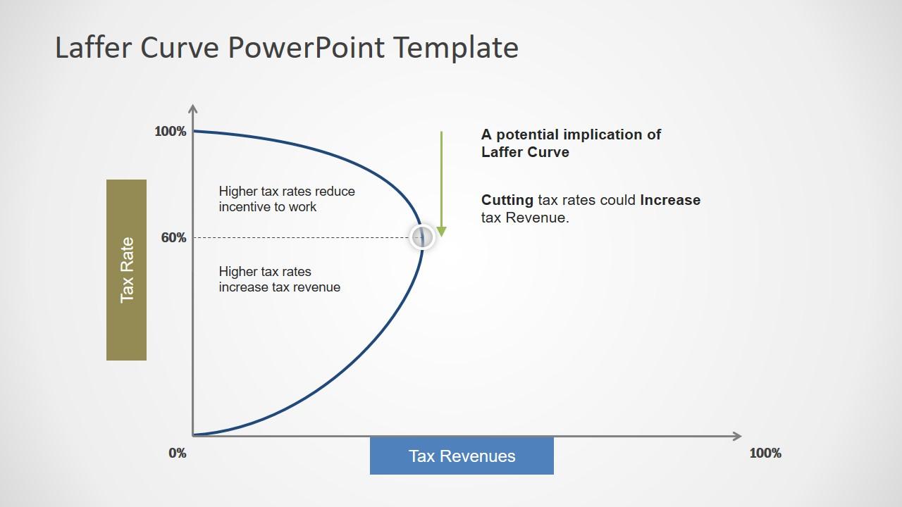 PowerPoint Laffer Curve Slide