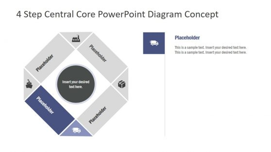 Central Core and 4 Steps Cycle PPT