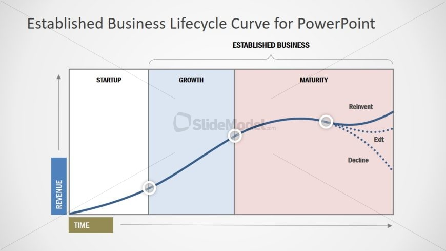 S-Curve PowerPoint Model Lifecycle