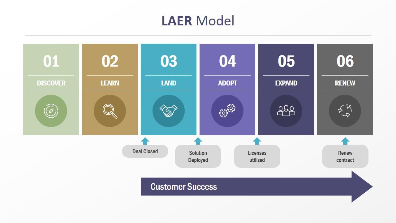 Model of Customer Success Infographics