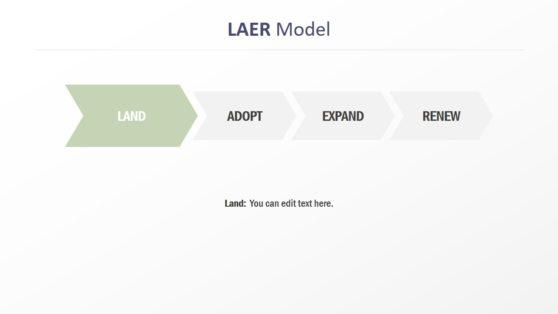 4 Steps LAER Model Template