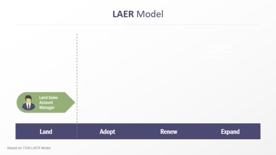 4 Level Infographic PowerPoint LAER Model