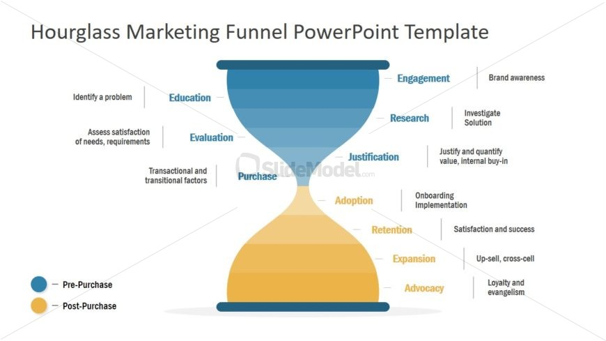 Marketing Journey PowerPoint Diagram