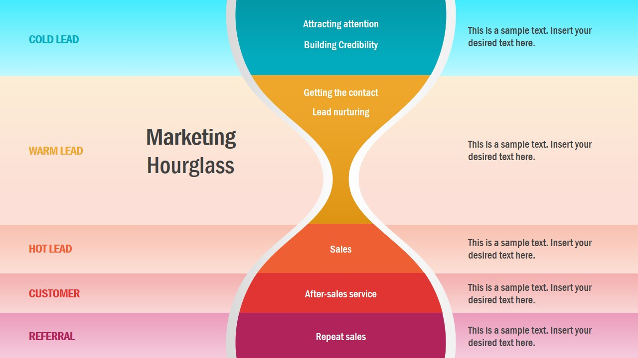 Customer Journey Concept Hourglass