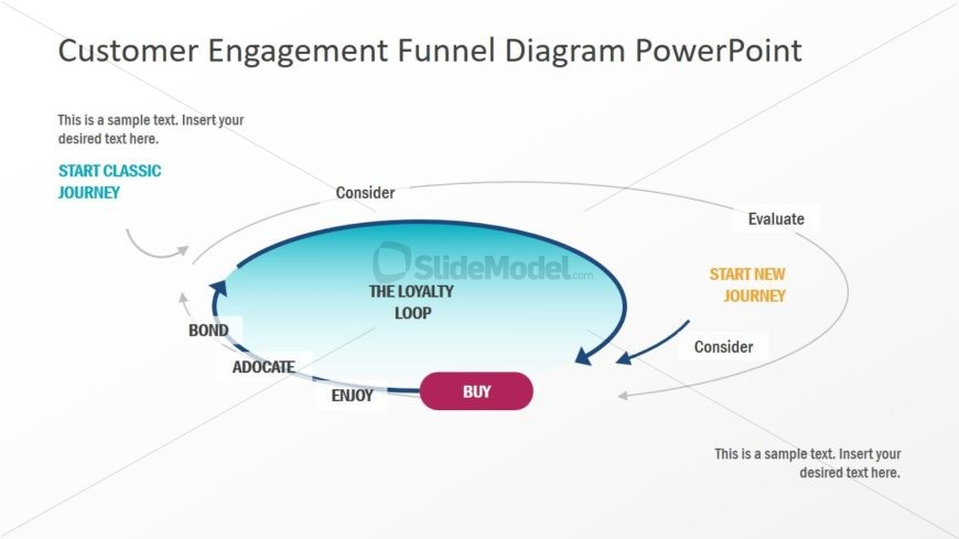 Presentation of Loyalty Loop Funnel