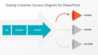 Presentation of Sales Customer Success