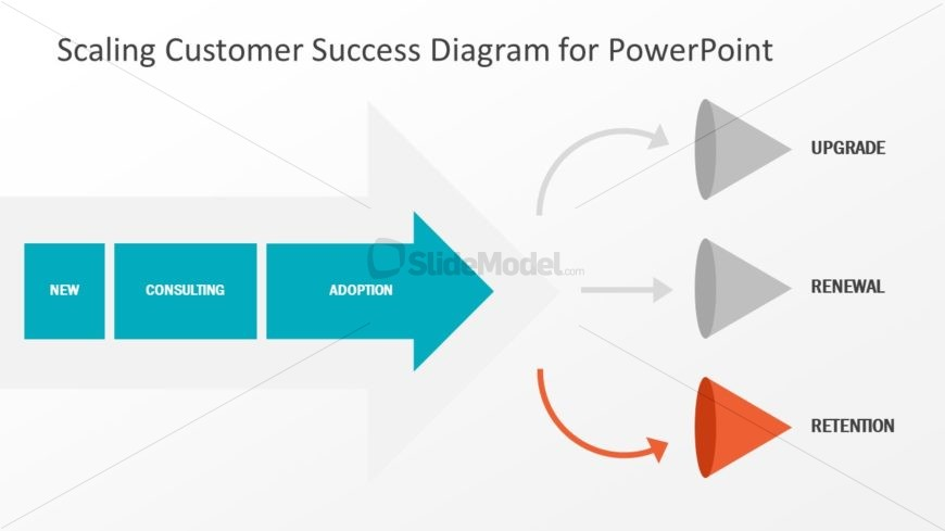 Presentation Layout of SaaS Sales Framework