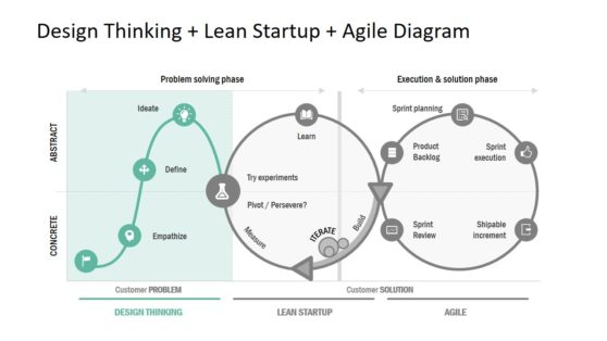 PowerPoint Design Thinking Startup and Agile