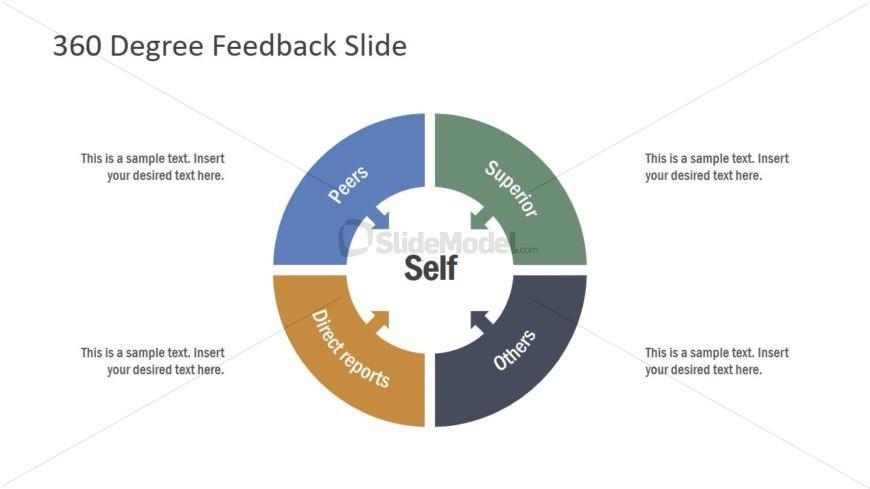4 Steps PowerPoint for 360 Degree Feedback - SlideModel