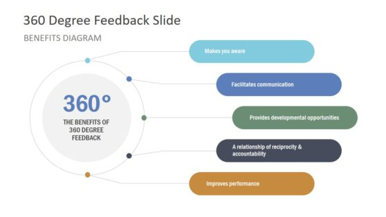 360 Degree Feedback Diagram Benefits PPT
