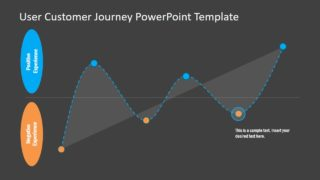 Positive Negative Customer Experience PPT