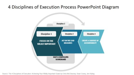 Discipline of Execution PPT