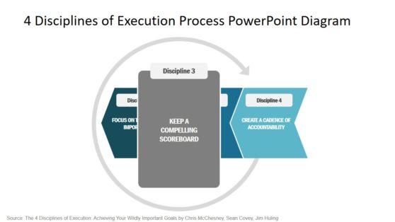 4 Disciplines of Execution Presentation