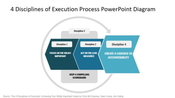 Strategic Management Disciplines of Execution PPT