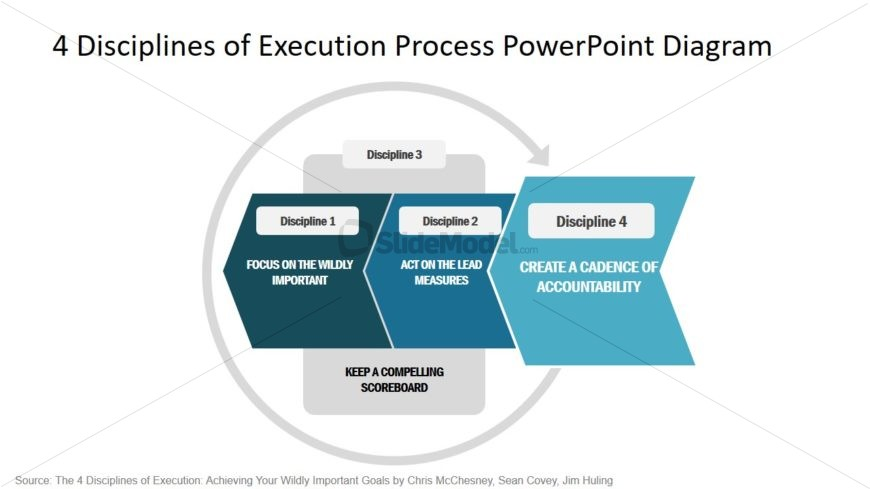 PowerPoint Diagram of Disciplines of Execution