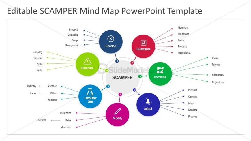 SCAMPER Problem Solving Presentation