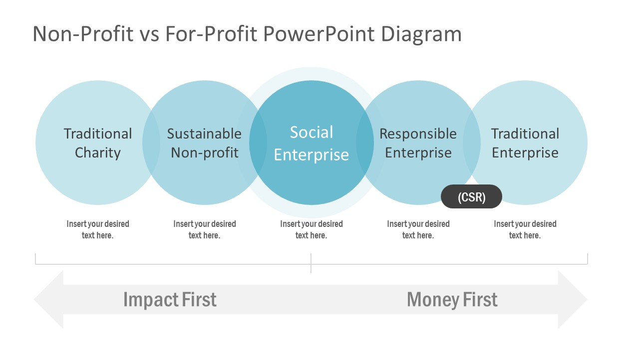 5 Business Segments for Non-Profit For-Profit