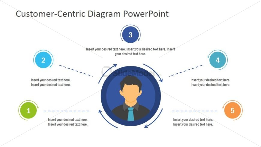 Concept Diagram Design Customer Centric