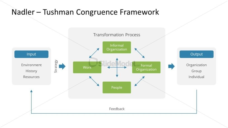 Strategy Model Business Presentation